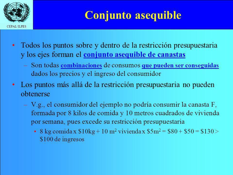 CEPAL/ILPES Conjunto asequible y no asequible: Ejemplo Cualquiera de los puntos del triángulo y de la recta presupuestaria son alcanzables La canasta F no es alcanzable, pues vale $130 > $100 de ingreso semanal F