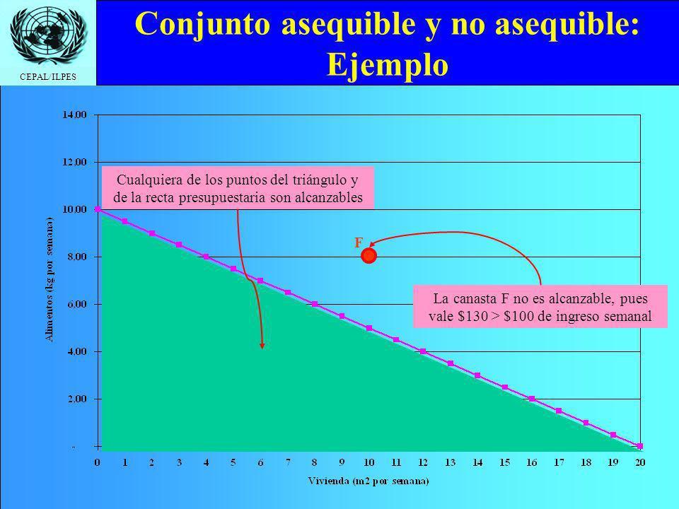 CEPAL/ILPES Conjunto asequible y no asequible: Ejemplo Cualquiera de los puntos del triángulo y de la recta presupuestaria son alcanzables La canasta