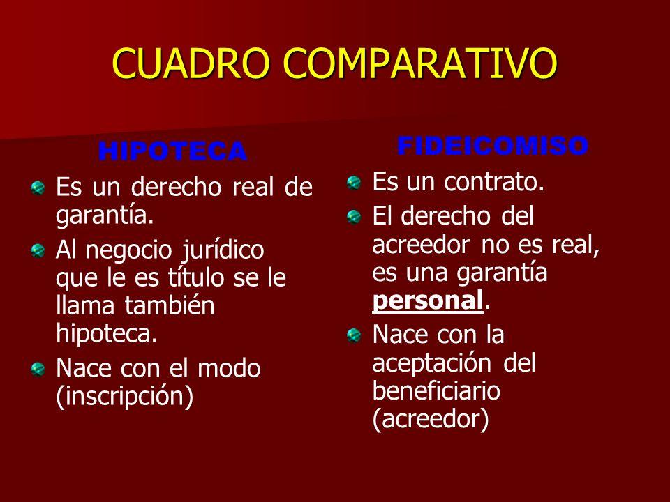 SI EL DEUDOR CUMPLE PG Fideicomitente (deudor o quien constituye garantía Por un tercero) Fiduciario obligación PF modo Beneficiario (acreedor) PG Res