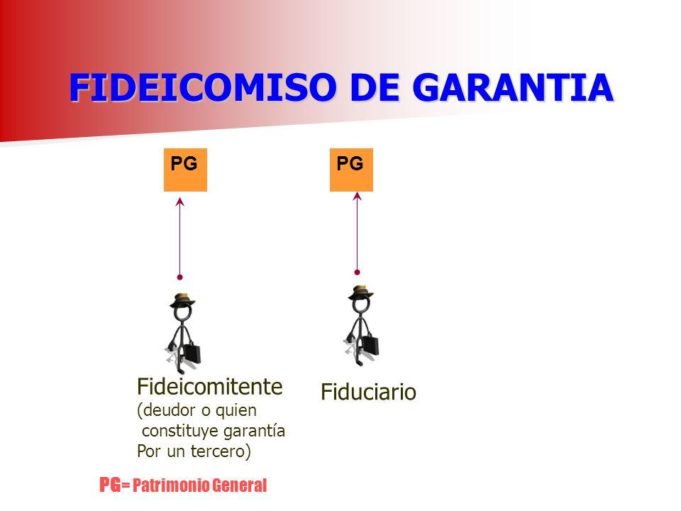 FIDEICOMISO DE GARANTIA PG Fideicomitente (deudor o quien constituye garantía Por un tercero) Fiduciario PG = Patrimonio General