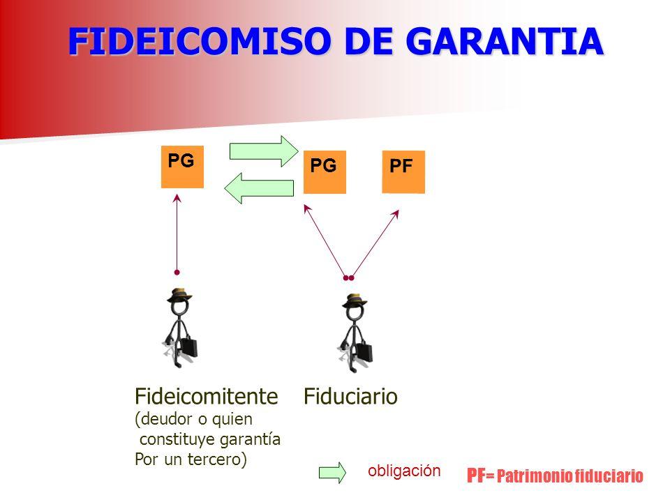 FIDEICOMISO DE GARANTIA FIDEICOMISO DE GARANTIA PG Fideicomitente (deudor o quien constituye garantía Por un tercero) Fiduciario obligación