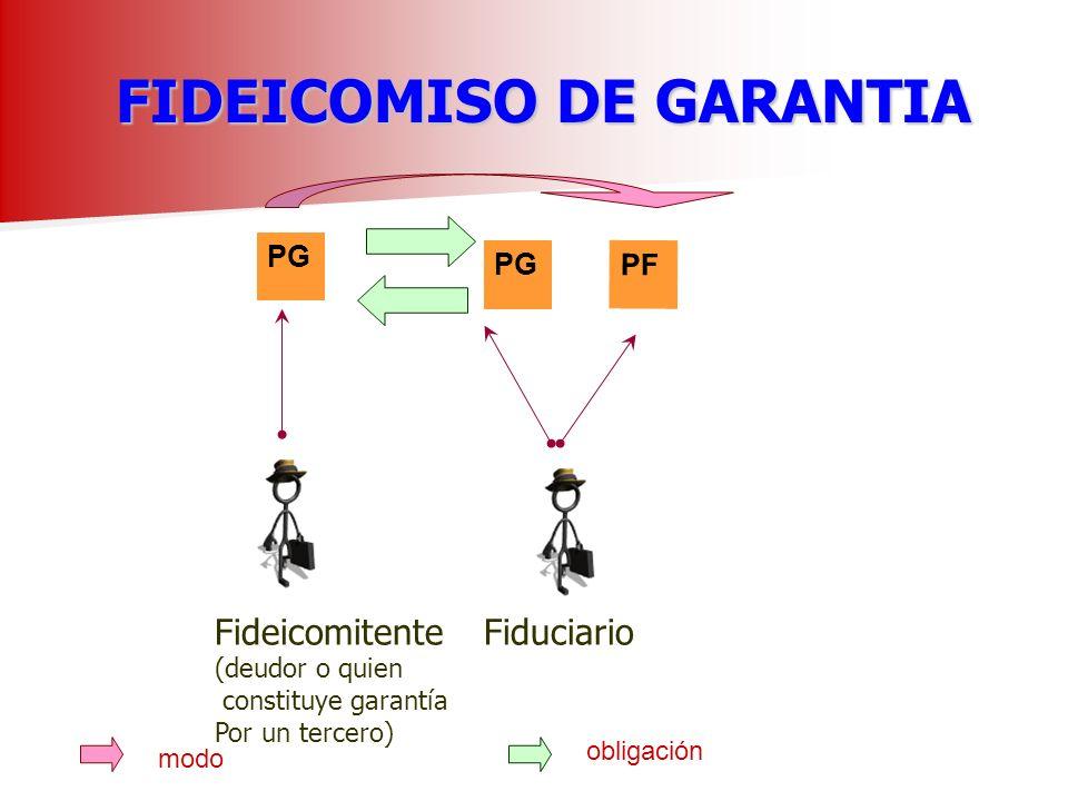 FIDEICOMISO DE GARANTIA PG Fideicomitente (deudor o quien constituye garantía Por un tercero) Fiduciario obligación PF PF = Patrimonio fiduciario
