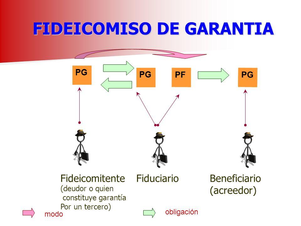 FIDEICOMISO DE GARANTIA FIDEICOMISO DE GARANTIA PG Fideicomitente (deudor o quien constituye garantía Por un tercero) Fiduciario obligación PF modo Beneficiario (acreedor) PG