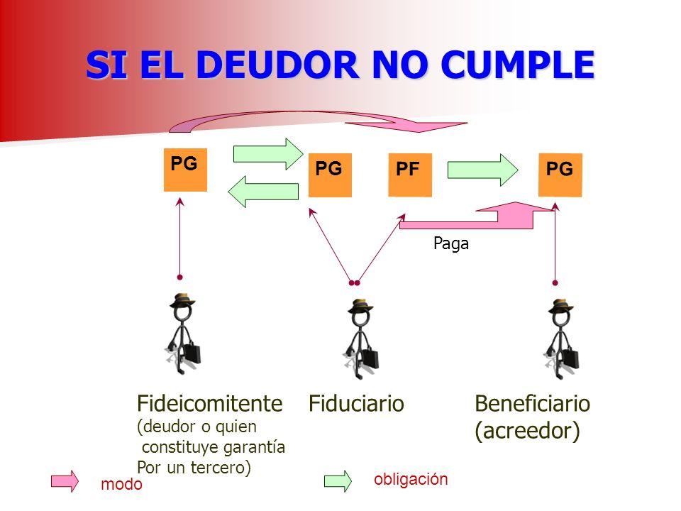 SI EL DEUDOR NO CUMPLE PG Fideicomitente (deudor o quien constituye garantía Por un tercero) Fiduciario obligación PF modo Beneficiario (acreedor) PG Paga