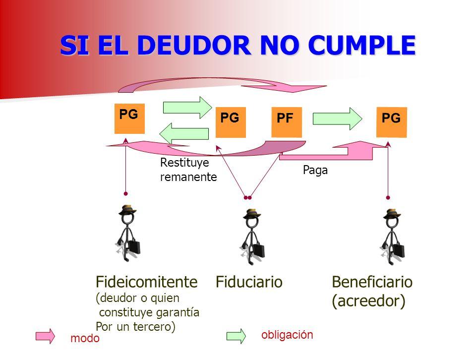 SI EL DEUDOR NO CUMPLE PG Fideicomitente (deudor o quien constituye garantía Por un tercero) Fiduciario obligación PF modo Beneficiario (acreedor) PG Paga Restituye remanente