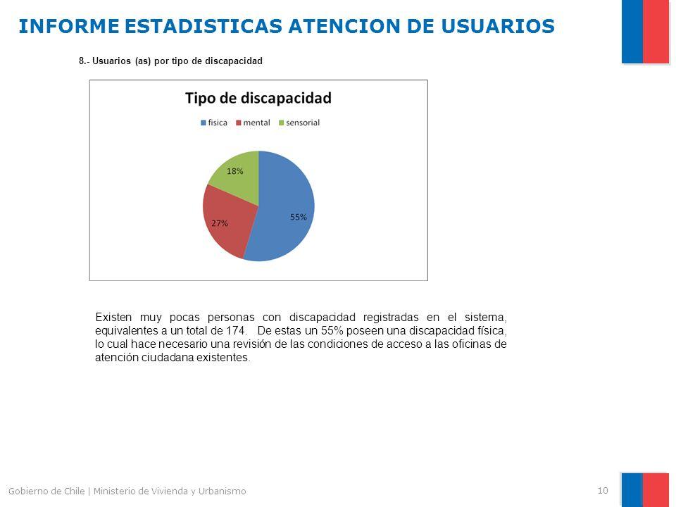 INFORME ESTADISTICAS ATENCION DE USUARIOS 10 Gobierno de Chile | Ministerio de Vivienda y Urbanismo 8.- Usuarios (as) por tipo de discapacidad Existen muy pocas personas con discapacidad registradas en el sistema, equivalentes a un total de 174.