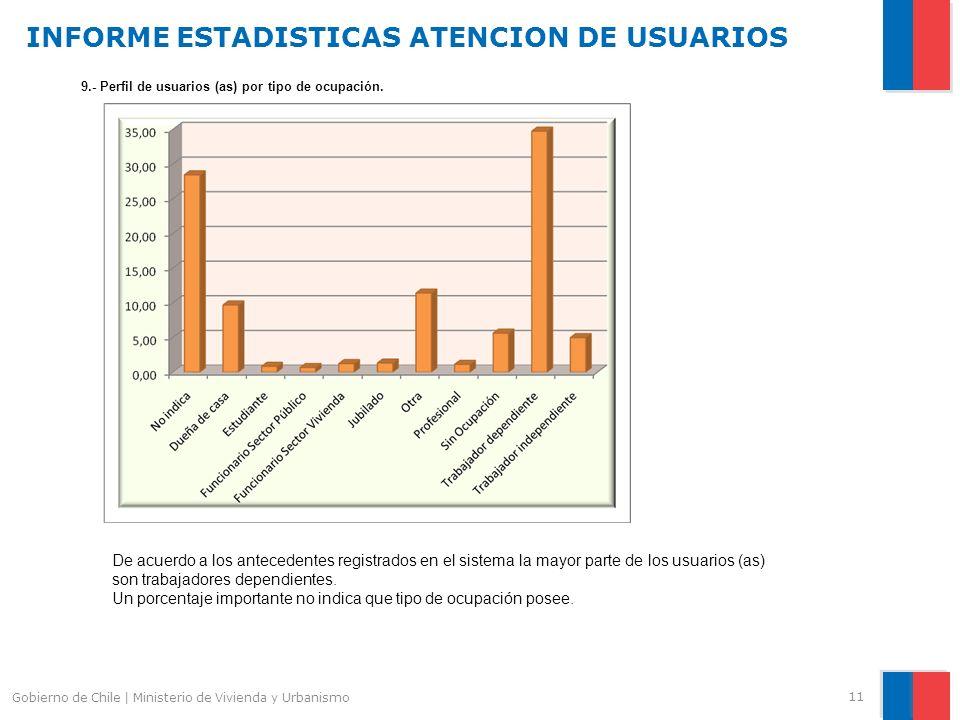 INFORME ESTADISTICAS ATENCION DE USUARIOS 11 Gobierno de Chile | Ministerio de Vivienda y Urbanismo 9.- Perfil de usuarios (as) por tipo de ocupación.