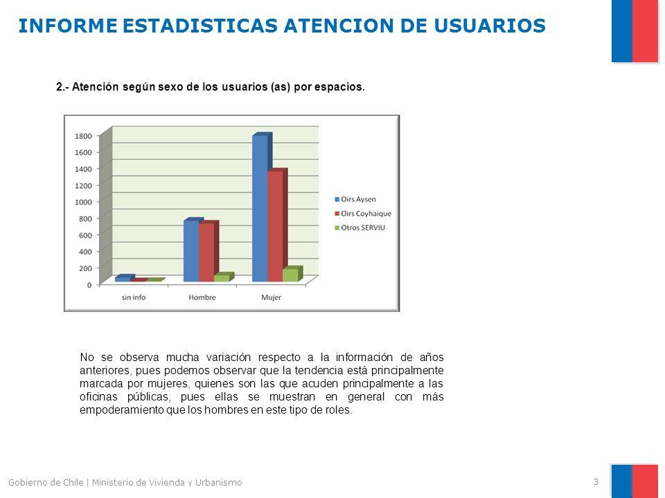 INFORME ESTADISTICAS ATENCION DE USUARIOS 3 Gobierno de Chile | Ministerio de Vivienda y Urbanismo 2.- Atención según sexo de los usuarios (as) por espacios.