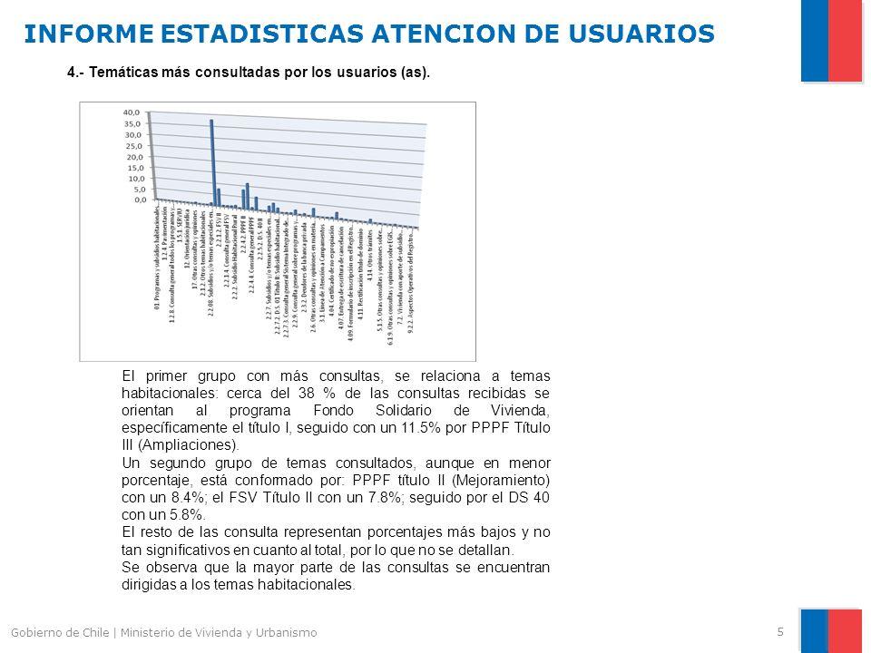INFORME ESTADISTICAS ATENCION DE USUARIOS 5 Gobierno de Chile | Ministerio de Vivienda y Urbanismo 4.- Temáticas más consultadas por los usuarios (as).