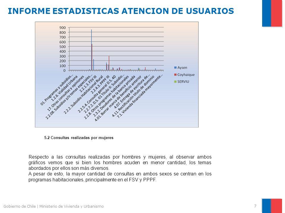 INFORME ESTADISTICAS ATENCION DE USUARIOS 7 Gobierno de Chile | Ministerio de Vivienda y Urbanismo Respecto a las consultas realizadas por hombres y mujeres, al observar ambos gráficos vemos que si bien los hombres acuden en menor cantidad, los temas abordados por ellos son más diversos.