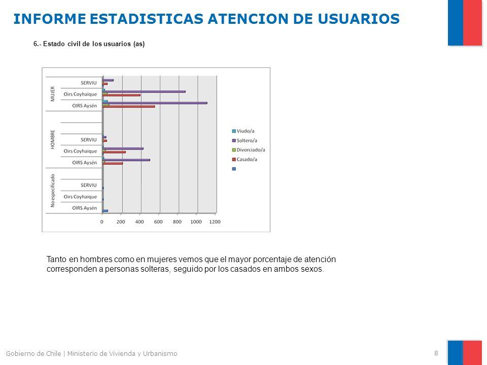 INFORME ESTADISTICAS ATENCION DE USUARIOS 8 Gobierno de Chile | Ministerio de Vivienda y Urbanismo 6.- Estado civil de los usuarios (as) Tanto en hombres como en mujeres vemos que el mayor porcentaje de atención corresponden a personas solteras, seguido por los casados en ambos sexos.