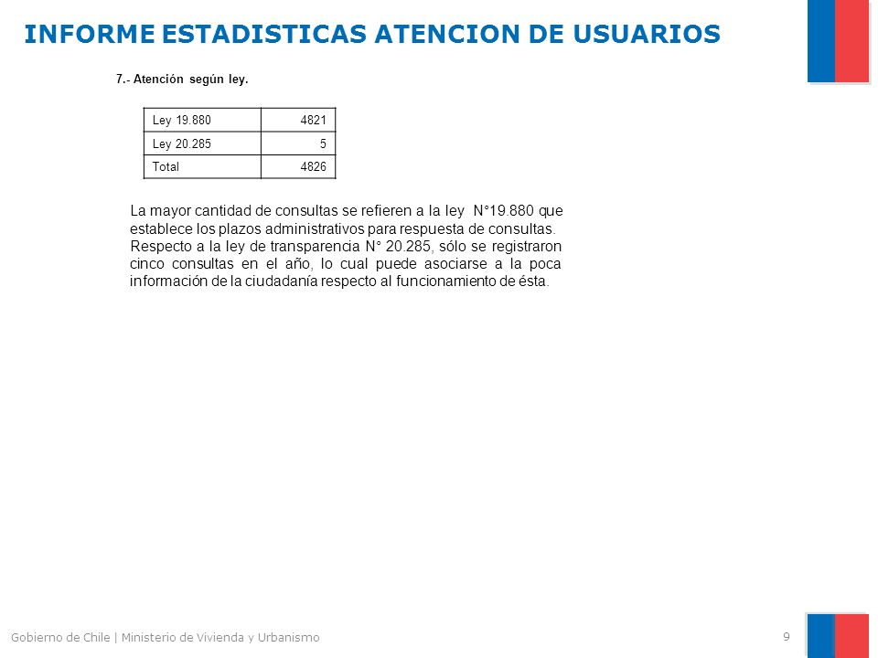 INFORME ESTADISTICAS ATENCION DE USUARIOS 9 Gobierno de Chile | Ministerio de Vivienda y Urbanismo 7.- Atención según ley.