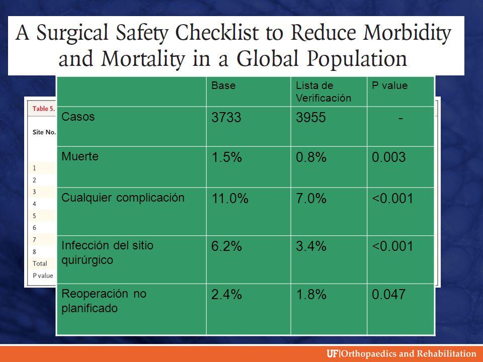 BaseLista de Verificación P value Casos 37333955- Muerte 1.5%0.8%0.003 Cualquier complicación 11.0%7.0%<0.001 Infección del sitio quirúrgico 6.2%3.4%<