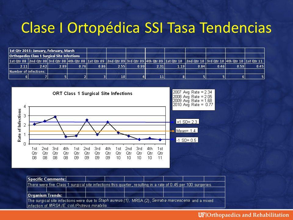 Clase I Ortopédica SSI Tasa Tendencias
