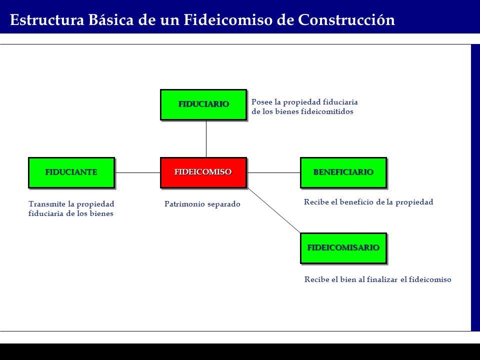 Programas Ejecutivos - Graduate School of Business Recibe el beneficio de la propiedad Posee la propiedad fiduciaria de los bienes fideicomitidos FIDU