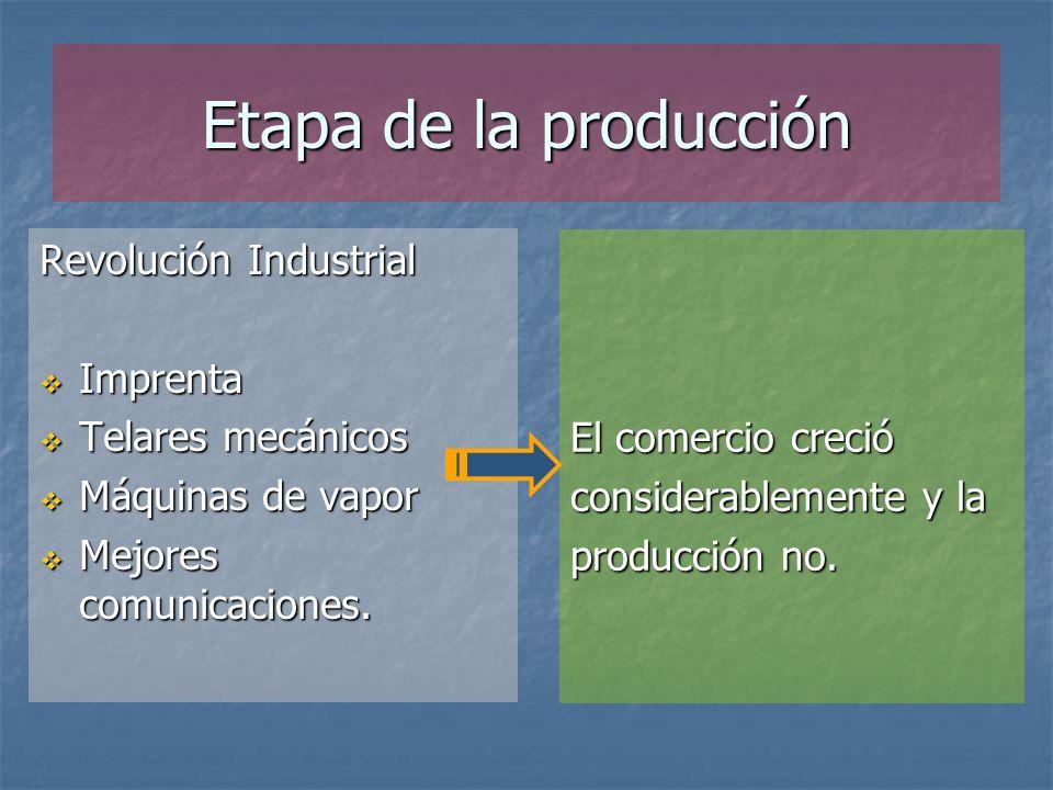 Etapa de la producción Revolución Industrial Imprenta Imprenta Telares mecánicos Telares mecánicos Máquinas de vapor Máquinas de vapor Mejores comunicaciones.