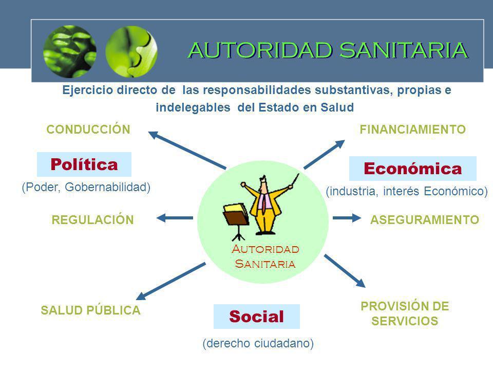 AUTORIDAD SANITARIA CONDUCCIÓNFINANCIAMIENTO ASEGURAMIENTOREGULACIÓN SALUD PÚBLICA PROVISIÓN DE SERVICIOS Económica Política Social Ejercicio directo
