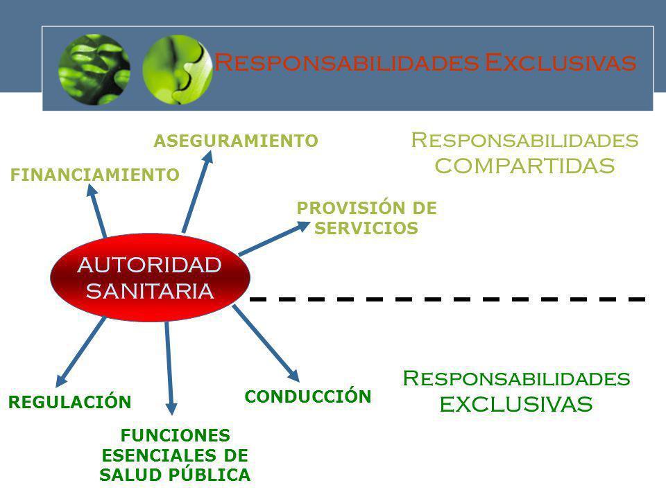 AUTORIDAD SANITARIA FINANCIAMIENTO ASEGURAMIENTO REGULACIÓN PROVISIÓN DE SERVICIOS CONDUCCIÓN Responsabilidades EXCLUSIVAS Responsabilidades COMPARTID
