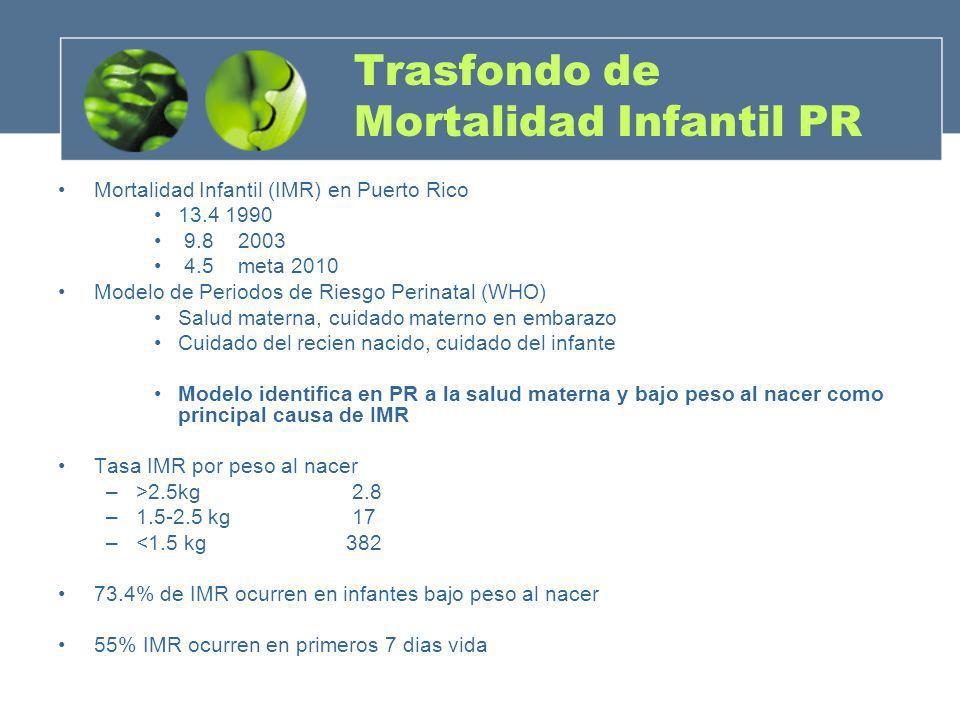 Trasfondo de Mortalidad Infantil PR Mortalidad Infantil (IMR) en Puerto Rico 13.4 1990 9.8 2003 4.5 meta 2010 Modelo de Periodos de Riesgo Perinatal (