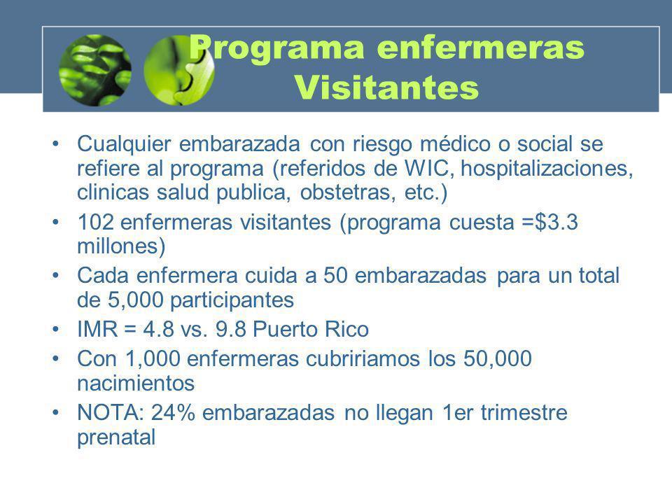 Programa enfermeras Visitantes Cualquier embarazada con riesgo médico o social se refiere al programa (referidos de WIC, hospitalizaciones, clinicas s