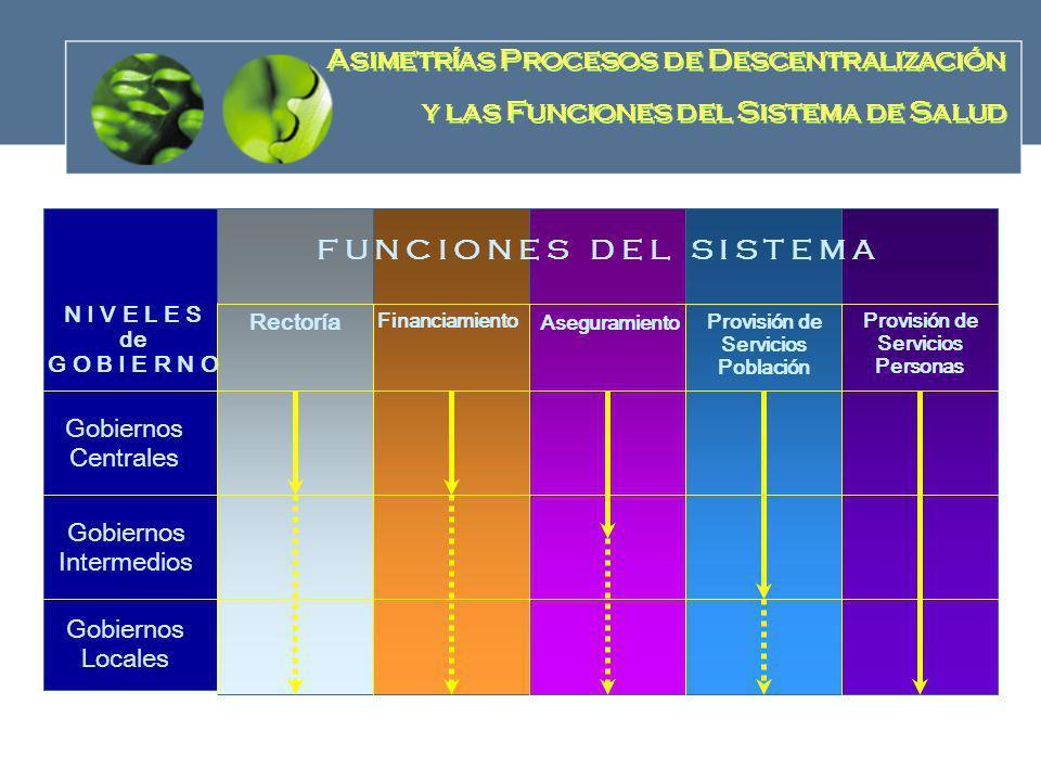 Asimetrías Procesos de Descentralización y las Funciones del Sistema de Salud Asimetrías Procesos de Descentralización y las Funciones del Sistema de