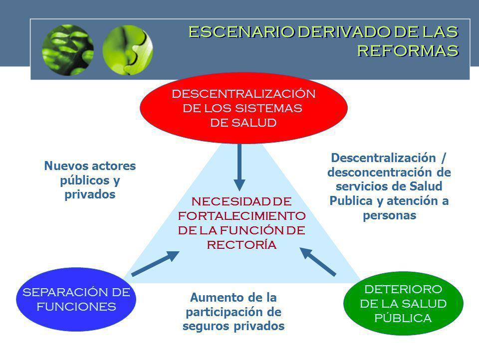 ESCENARIO DERIVADO DE LAS REFORMAS NECESIDAD DE FORTALECIMIENTO DE LA FUNCIÓN DE RECTORÍA DESCENTRALIZACIÓN DE LOS SISTEMAS DE SALUD SEPARACIÓN DE FUN