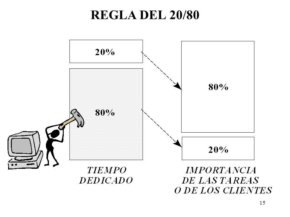 14 PRINCIPIO DE PARETO SE CONOCE TAMBIÉN COMO LA REGLA DEL 20 / 80