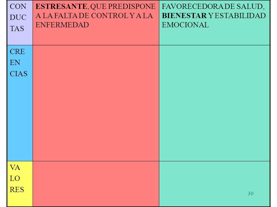 29 CURVA DE ESTIMULACIÓN /RENDIMIENTO R E N D I M I E N T O E S T I M U L A C I Ó N Aburrimiento Monotonía TENSIÓN ADECUADA Sobreactivación burn out (