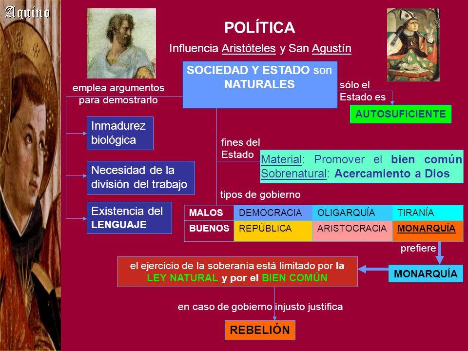 POLÍTICA SOCIEDAD Y ESTADO son NATURALES Influencia Aristóteles y San Agustín Necesidad de la división del trabajo Existencia del LENGUAJE emplea argu