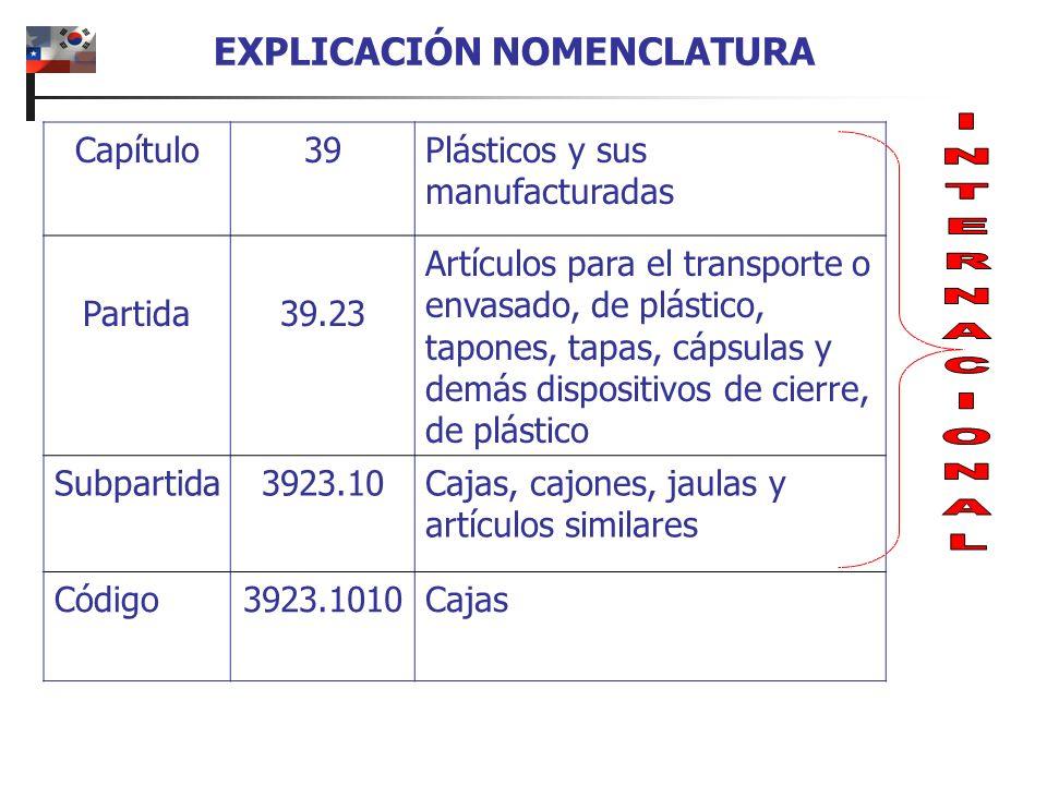 EXPLICACIÓN NOMENCLATURA Capítulo39Plásticos y sus manufacturadas Partida39.23 Artículos para el transporte o envasado, de plástico, tapones, tapas, c