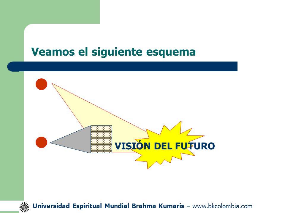 Universidad Espiritual Mundial Brahma Kumaris – www.bkcolombia.com Veamos el siguiente esquema Barreras VISIÓN DEL FUTURO