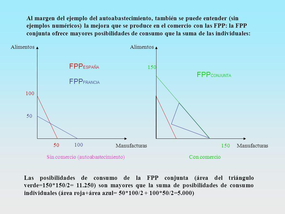 Al margen del ejemplo del autoabastecimiento, también se puede entender (sin ejemplos numéricos) la mejora que se produce en el comercio con las FPP: