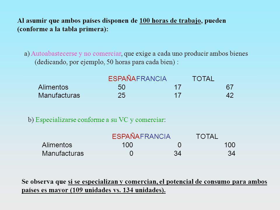 a) Autoabastecerse y no comerciar, que exige a cada uno producir ambos bienes (dedicando, por ejemplo, 50 horas para cada bien) : ESPAÑAFRANCIATOTAL A