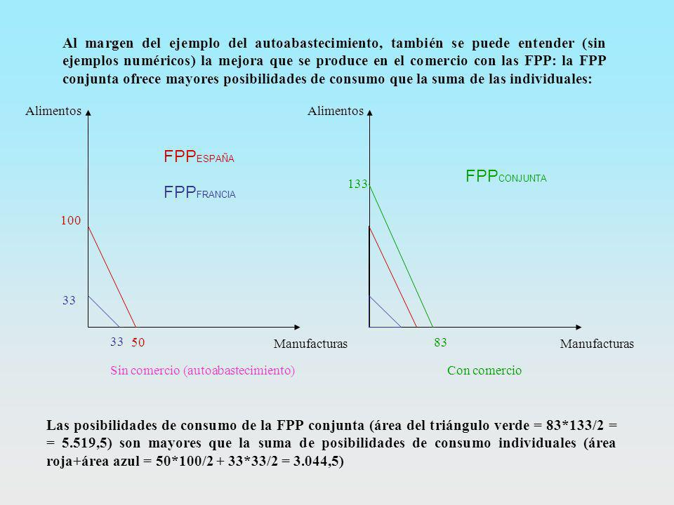 Sin comercio (autoabastecimiento)Con comercio 100 50 Alimentos Manufacturas 33 FPP ESPAÑA FPP FRANCIA 133 83 FPP CONJUNTA Al margen del ejemplo del au