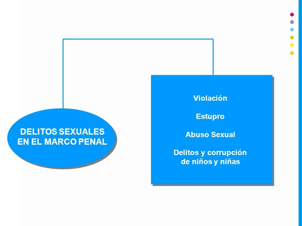 DELITOS SEXUALES EN EL MARCO PENAL Violación Estupro Abuso Sexual Delitos y corrupción de niños y niñas