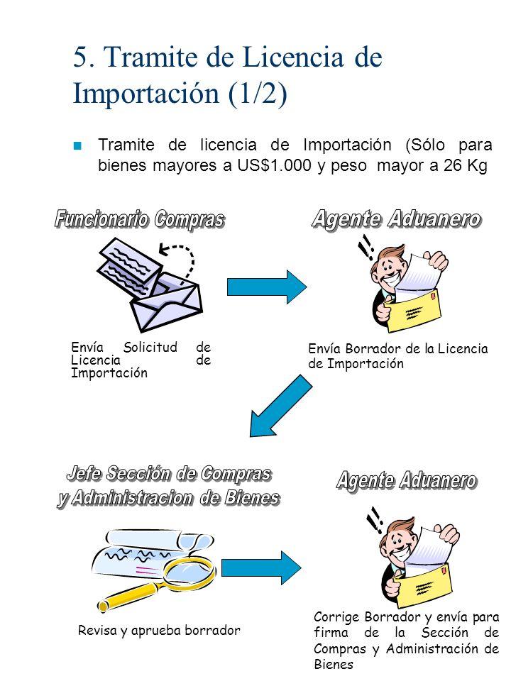 5. Tramite de Licencia de Importación (1/2) Tramite de licencia de Importación (Sólo para bienes mayores a US$1.000 y peso mayor a 26 Kg Envía Solicit