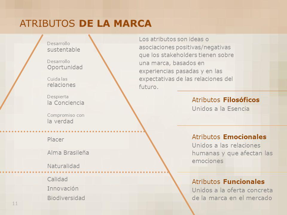 Placer Alma Brasileña Naturalidad Calidad Innovación Biodiversidad Atributos Filosóficos Unidos a la Esencia Atributos Emocionales Unidos a las relaci