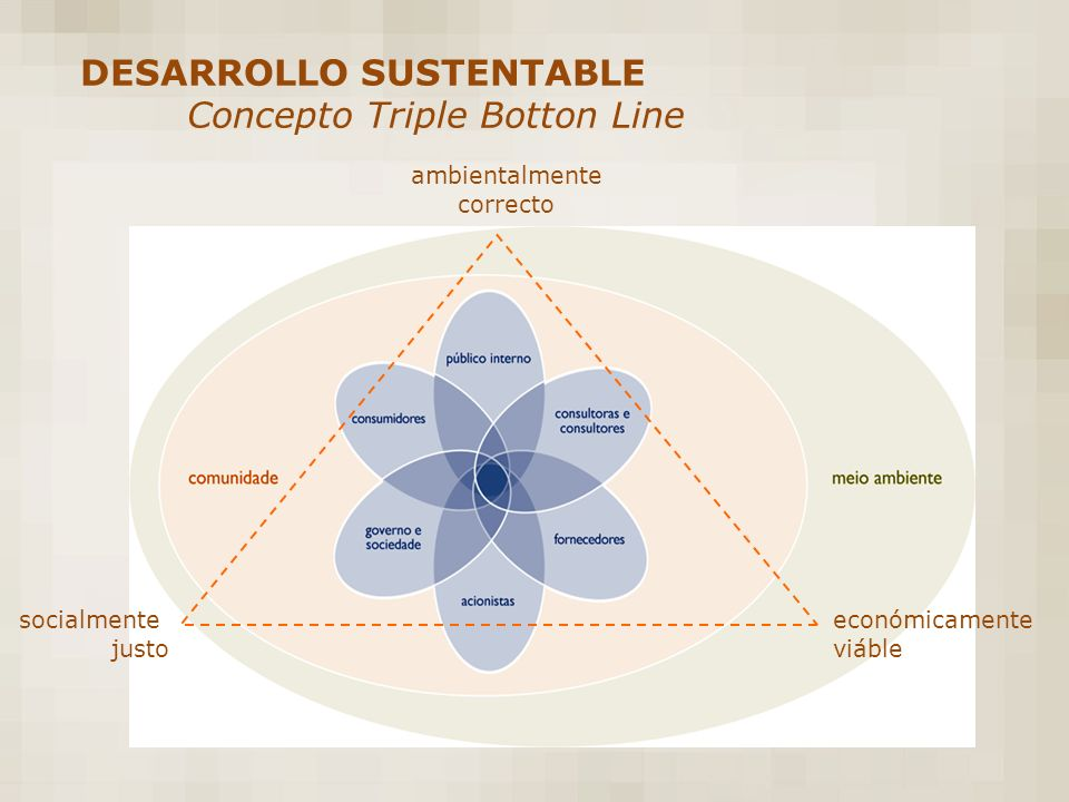 ambientalmente correcto económicamente viáble socialmente justo DESARROLLO SUSTENTABLE Concepto Triple Botton Line