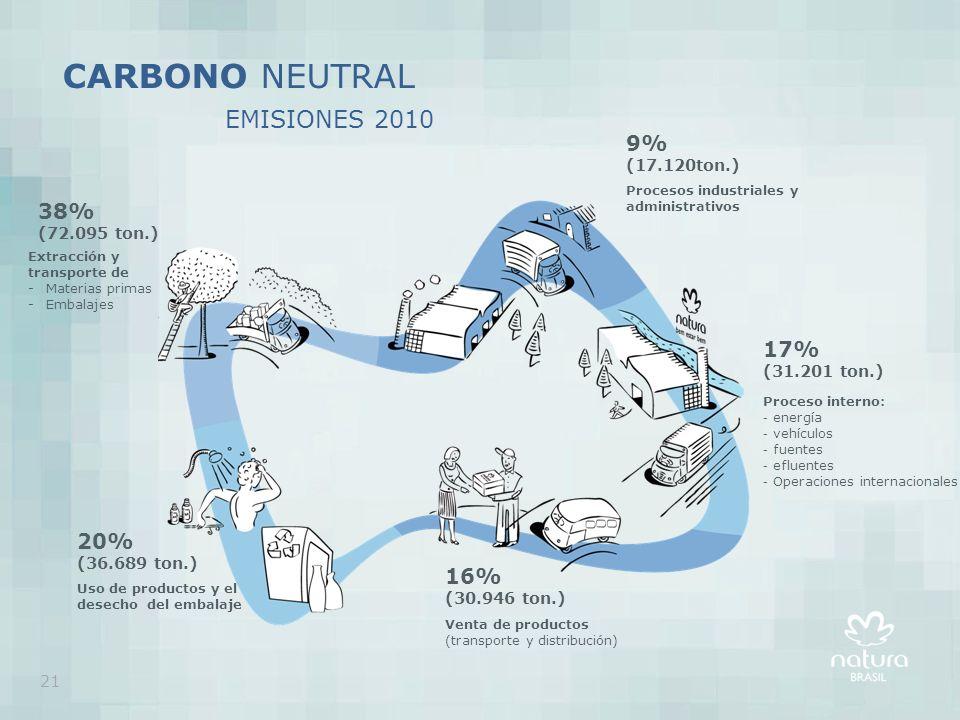 CARBONO NEUTRAL EMISIONES 2010 Procesos industriales y administrativos 9% (17.120ton.) Proceso interno: - energía - vehículos - fuentes - efluentes - Operaciones internacionales 17% (31.201 ton.) Venta de productos (transporte y distribución) 16% (30.946 ton.) Extracción y transporte de -Materias primas -Embalajes 38% (72.095 ton.) Uso de productos y el desecho del embalaje 20% (36.689 ton.) 21