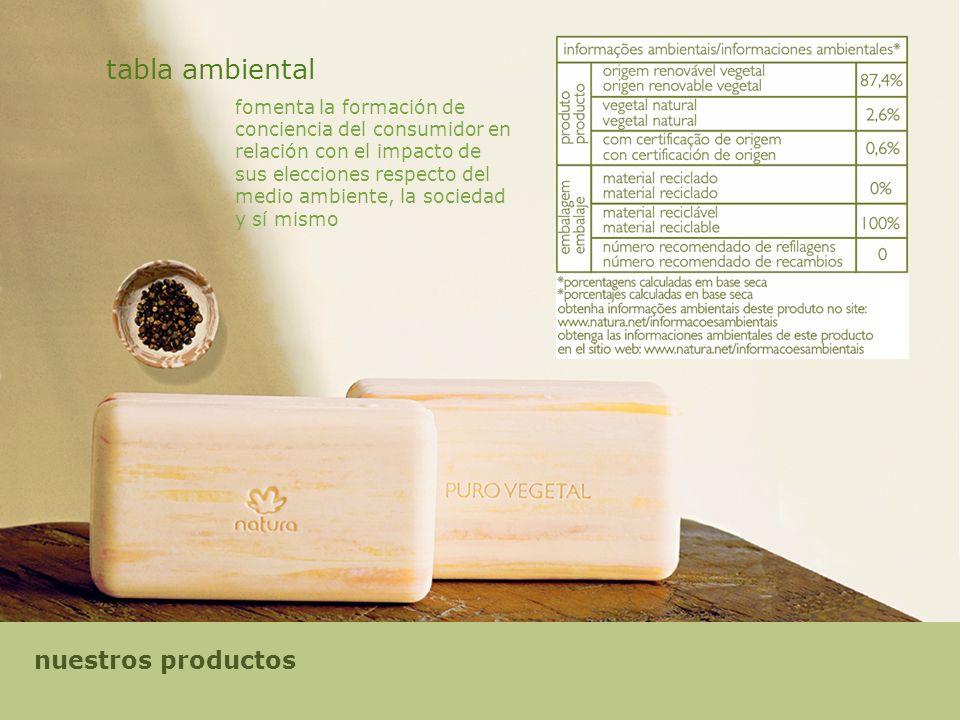 tabla ambiental fomenta la formación de conciencia del consumidor en relación con el impacto de sus elecciones respecto del medio ambiente, la sociedad y sí mismo nuestros productos