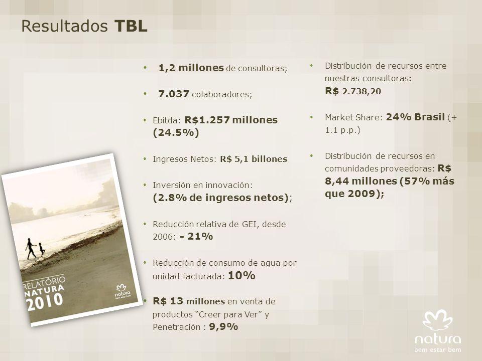 1,2 millones de consultoras; 7.037 colaboradores; Ebitda: R$1.257 millones (24.5%) Ingresos Netos: R$ 5,1 billones Inversión en innovación: (2.8% de ingresos netos); Reducción relativa de GEI, desde 2006: - 21% Reducción de consumo de agua por unidad facturada: 10% R$ 13 millones en venta de productos Creer para Ver y Penetración : 9,9% Resultados TBL Distribución de recursos entre nuestras consultoras: R$ 2.738,20 Market Share: 24% Brasil (+ 1.1 p.p.) Distribución de recursos en comunidades proveedoras: R$ 8,44 millones (57% más que 2009);