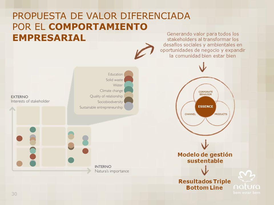 Resultados Triple Bottom Line Generando valor para todos los stakeholders al transformar los desafíos sociales y ambientales en oportunidades de negocio y expandir la comunidad bien estar bien Modelo de gestión sustentable PROPUESTA DE VALOR DIFERENCIADA POR EL COMPORTAMIENTO EMPRESARIAL 30