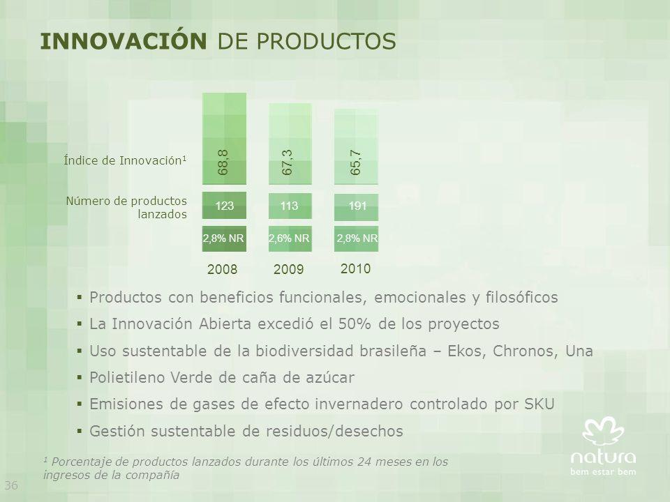 20082009 INNOVACIÓN DE PRODUCTOS 68,8 67,3 65,7 2010 123 113 191 2,8% NR 2,6% NR 2,8% NR Número de productos lanzados Índice de Innovación 1 1 Porcentaje de productos lanzados durante los últimos 24 meses en los ingresos de la compañía Productos con beneficios funcionales, emocionales y filosóficos La Innovación Abierta excedió el 50% de los proyectos Uso sustentable de la biodiversidad brasileña – Ekos, Chronos, Una Polietileno Verde de caña de azúcar Emisiones de gases de efecto invernadero controlado por SKU Gestión sustentable de residuos/desechos 36