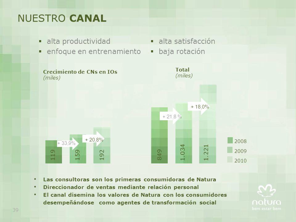 2009 2008 2010 + 33,9% + 20,8% 119159192 849 1.0341.221 + 21,8 %+ 18,0% alta productividad enfoque en entrenamiento Crecimiento de CNs en IOs (miles)