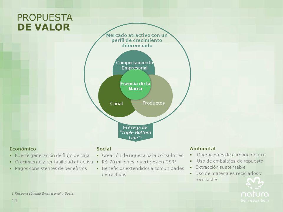 PROPUESTA DE VALOR Social Creación de riqueza para consultores R$ 70 millones invertidos en CSR 1 Beneficios extendidos a comunidades extractivas Econ
