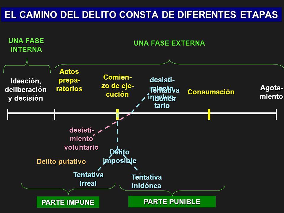 EL CAMINO DEL DELITO CONSTA DE DIFERENTES ETAPAS UNA FASE INTERNA UNA FASE EXTERNA Ideación, deliberación y decisión Actos prepa- ratorios Comien- zo