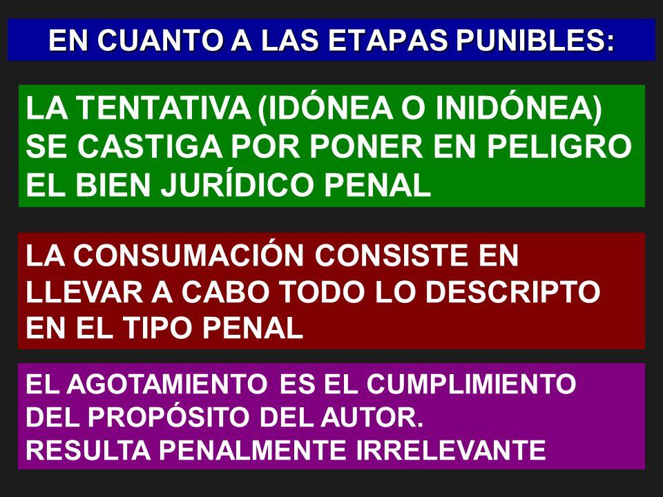 EL PROBLEMA CONSISTE EN DETERMINAR EL LÍMITE ENTRE LO PUNIBLE (TENTATIVA) Y LO NO PUNIBLE (ACTOS PREPARATORIOS)