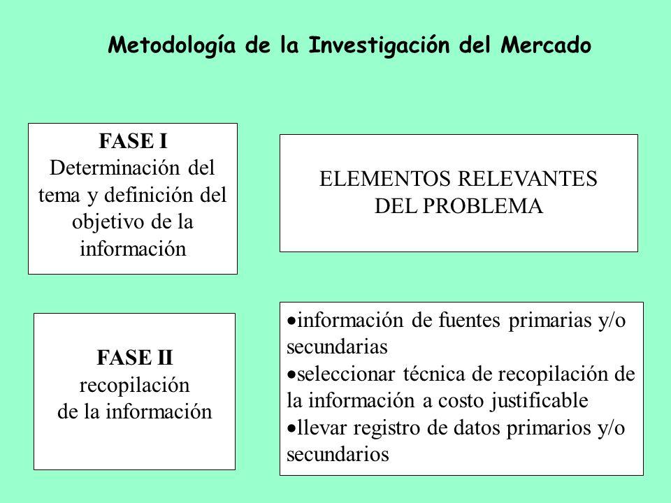 FASE I Determinación del tema y definición del objetivo de la información ELEMENTOS RELEVANTES DEL PROBLEMA FASE II recopilación de la información inf
