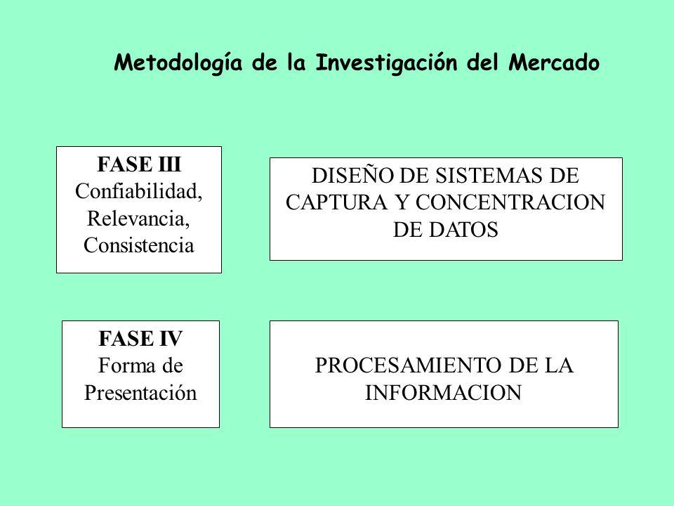FASE III Confiabilidad, Relevancia, Consistencia DISEÑO DE SISTEMAS DE CAPTURA Y CONCENTRACION DE DATOS FASE IV Forma de Presentación PROCESAMIENTO DE
