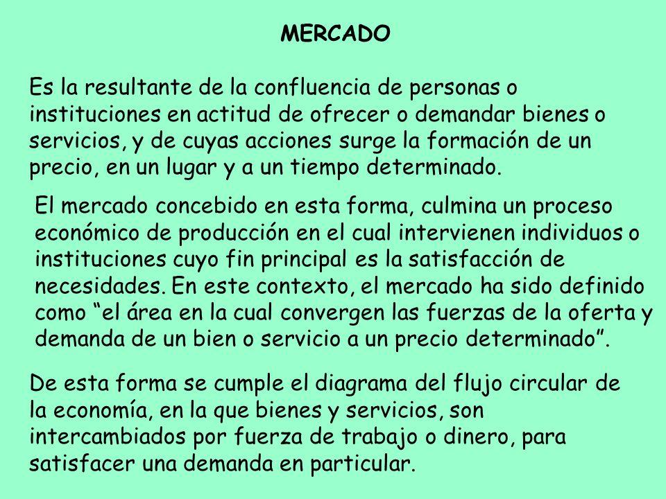 MERCADO Es la resultante de la confluencia de personas o instituciones en actitud de ofrecer o demandar bienes o servicios, y de cuyas acciones surge